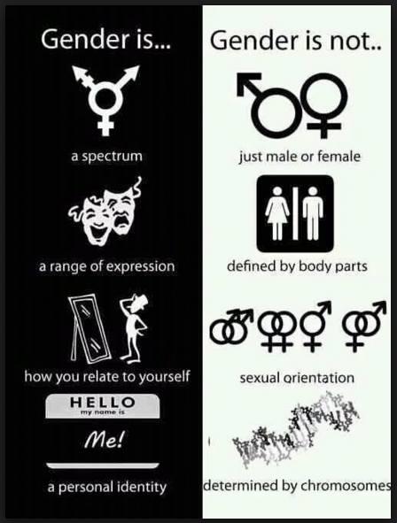 gender is